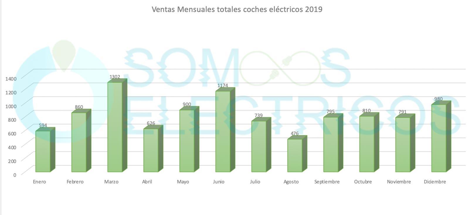 Venta de coches eléctricos dividido por meses en 2019 en España