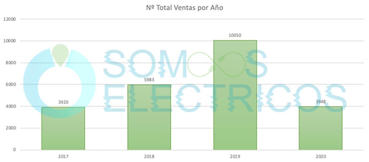 Ventas coches eléctricos desde 2017 hasta 2020