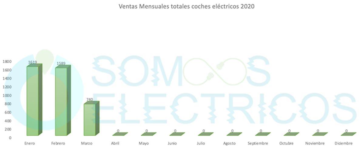Ventas de coches eléctricos por meses - 2020