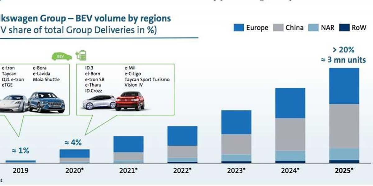 Gráfica que muestra el incremento de ventas de coches eléctricos