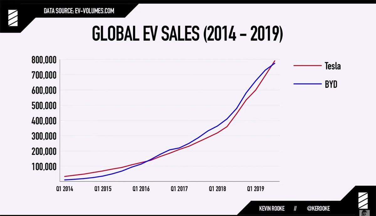 Ventas de Tesla y BYD