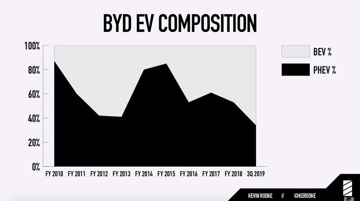 Ventas de BYD en eléctricos y PHEV