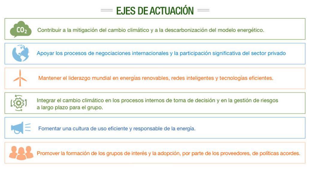 ejes_actuacion-lucha-cambio-climatico-iberdrola