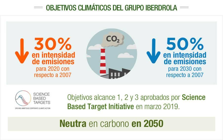 objetivo_climatico_reduccion-emisiones-iberdrola