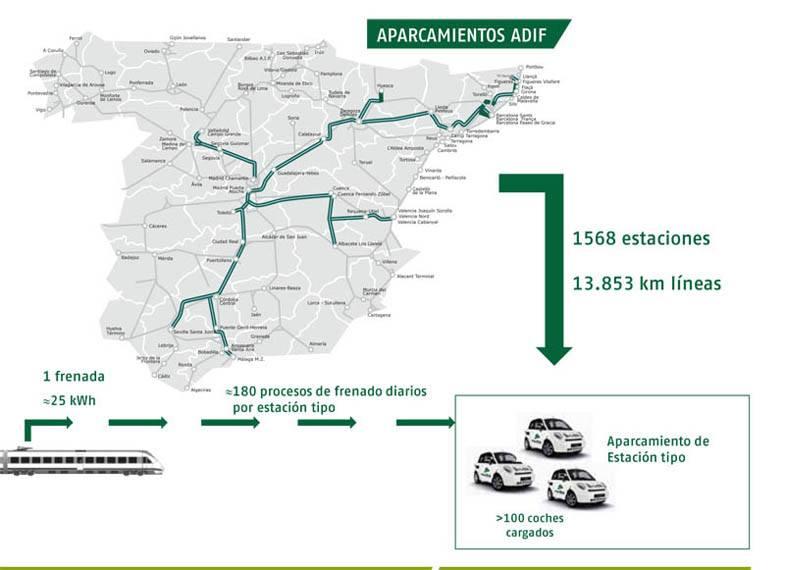 posibilidades-red-ferroviaria-instalacion-ferrolineras