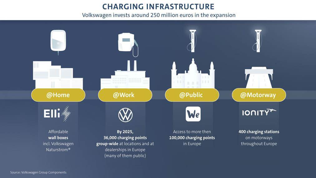 volkswagen-robots-carga-vehiculos-electricos_planes-infraestructura-carga