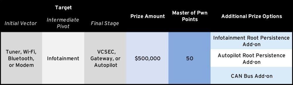Bases para hackear un Tesla y su premio