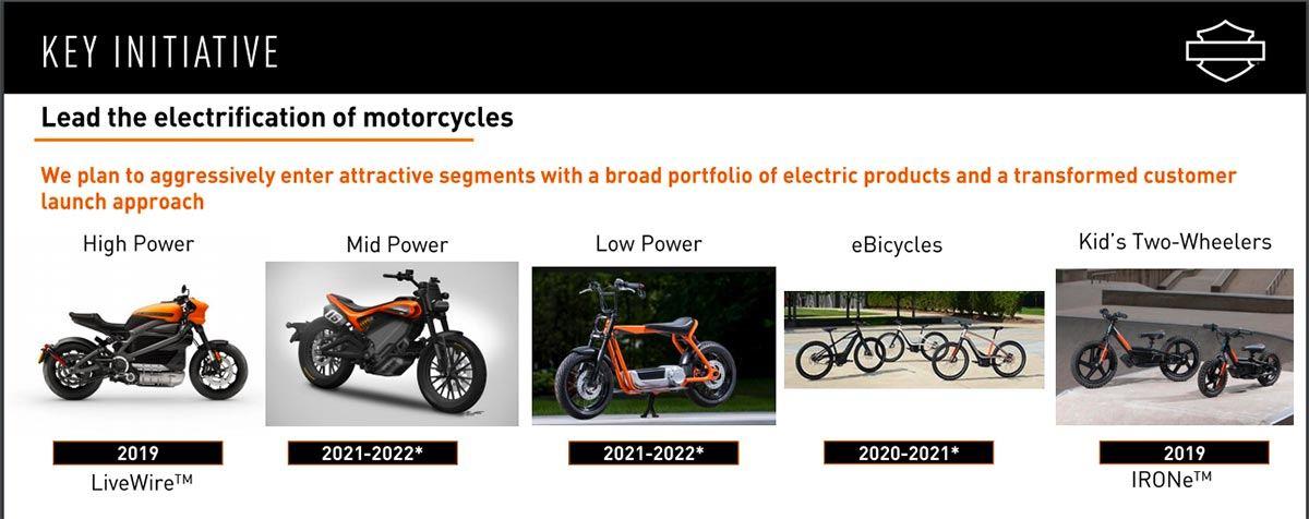 Diagrama del plan de negocio de Harley Davidson para los próximos años