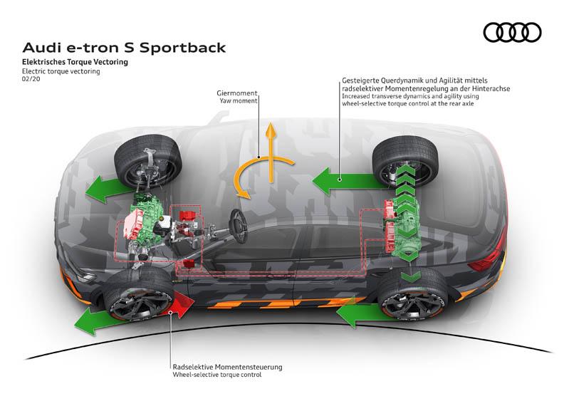 audi-e-tron-version-S_motor_4