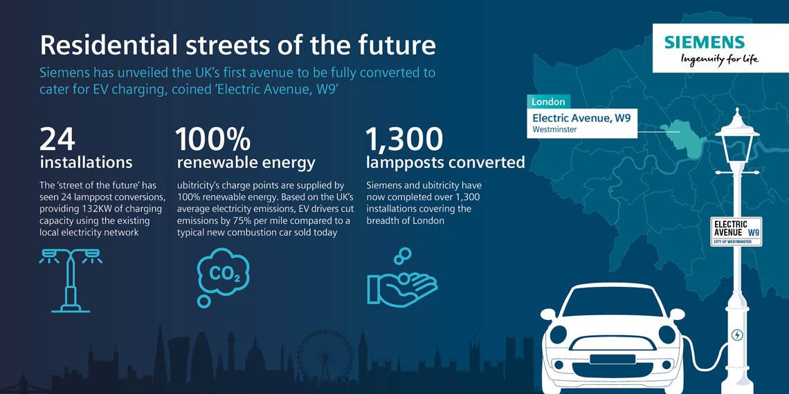 Electric-Avenue-W9-Londres-carga-vehiculos-electrificados-farolas_2