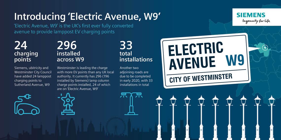 Electric-Avenue-W9-Londres-carga-vehiculos-electrificados-farolas_4