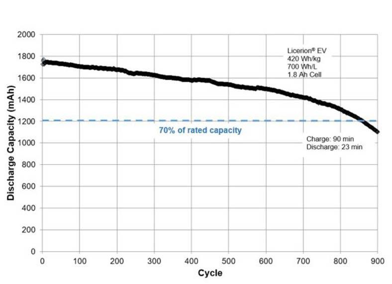 LicerionEV-sion-power-baterias-recargables-tecnologia