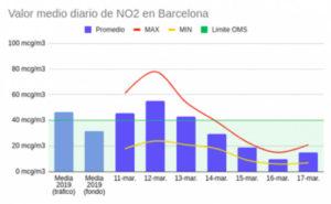contaminacion-barcelona-coronavirus