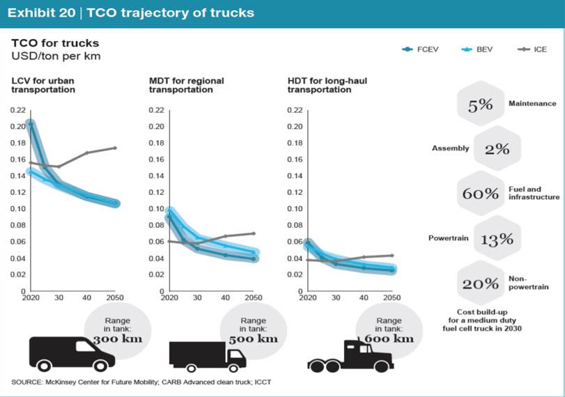 hydrogen-europe-camiones-hidrogeno