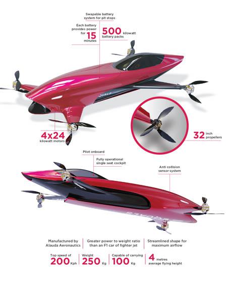 Mk4-coche-electrico-volador-Airspeeder_caracteristicas