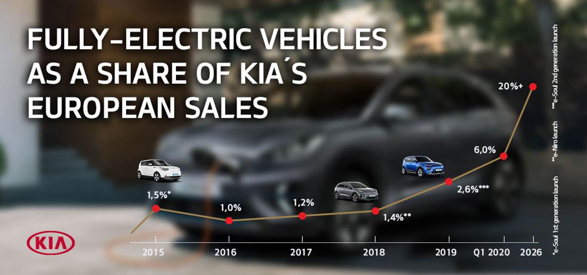 grafico-electrificacion-kia
