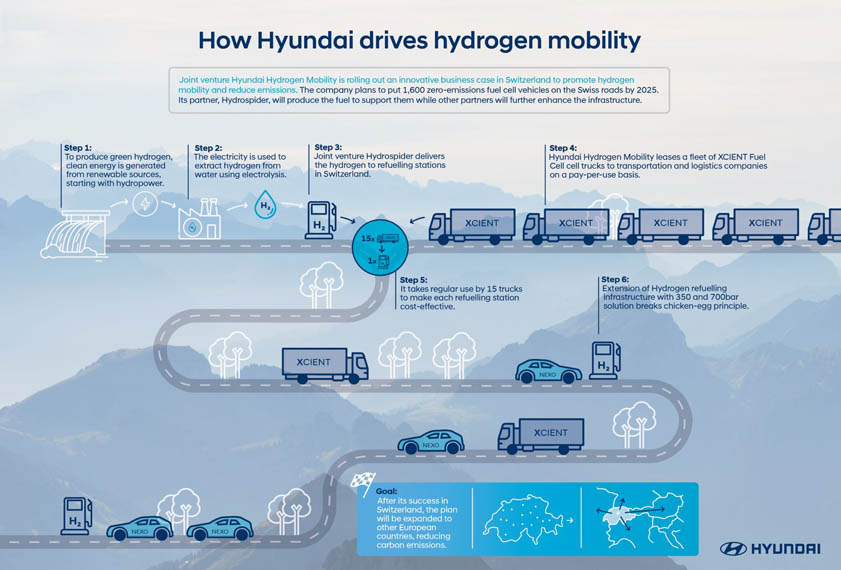 camion-pila-combustible-hidrogeno-hyundai-xcient_plan