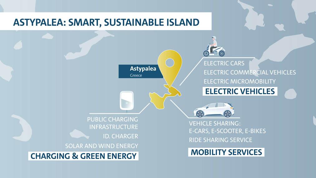 Astypalea-isla-Grecia-plan-Grupo-Volkswagen-movilidad-neutra