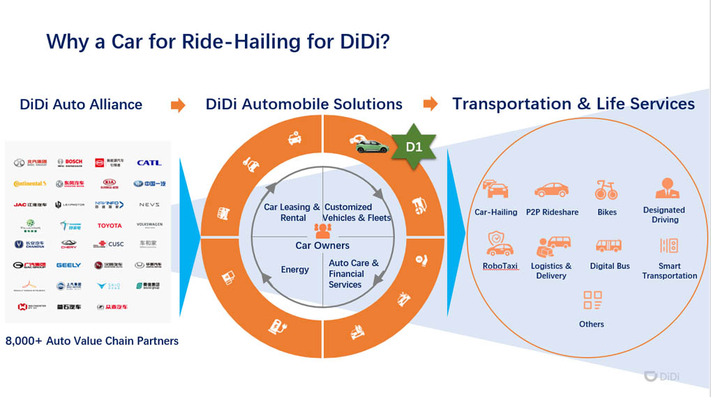 didi-d1-soluciones