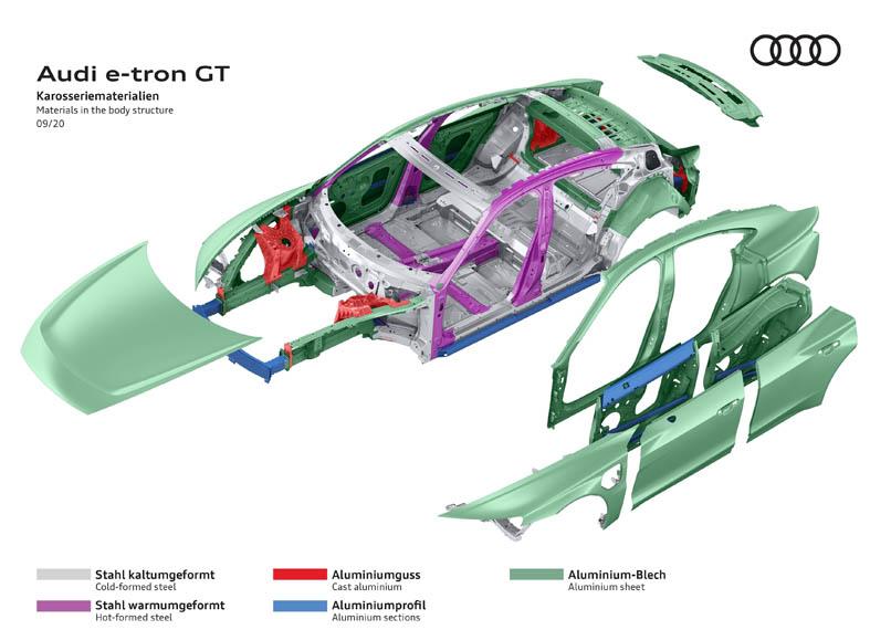 audi-e_tron-GT-materiales-utilizados-fabricacion