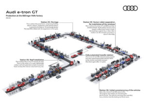audi-e_tron-GT-procesos-fabricacion
