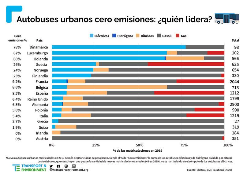 autobuses-cero-emisiones-paises-UE