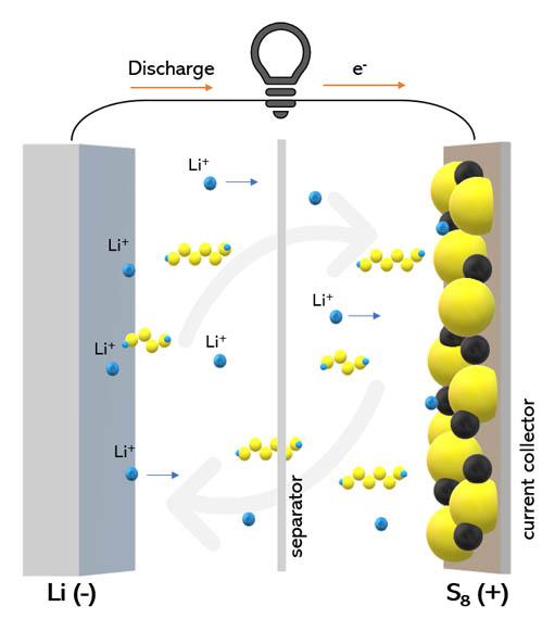 baterias-litio-azufre