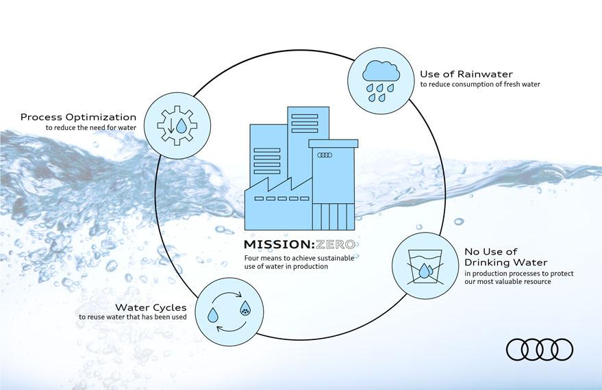 ciclo-agua-mission-zero-Audi