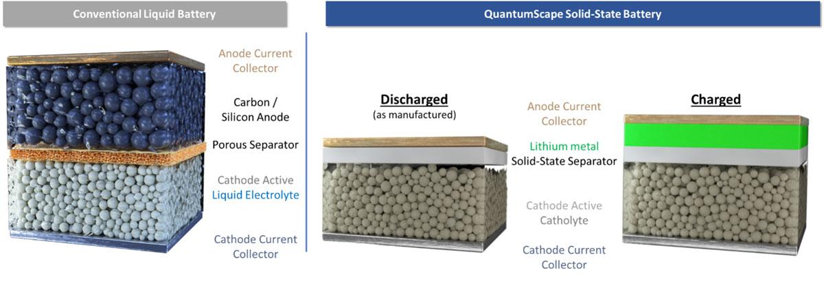 comparativa-baterias-convencionales-vs-baterias-estado-solido-QuantumScape