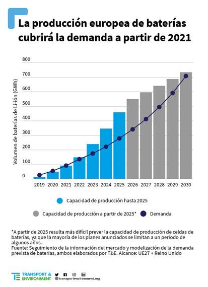 estimacion-produccion-europea-baterias