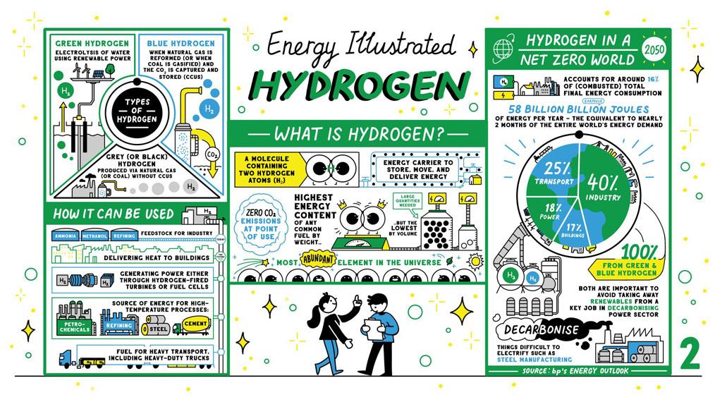 ilustracion-hidrogeno-BP