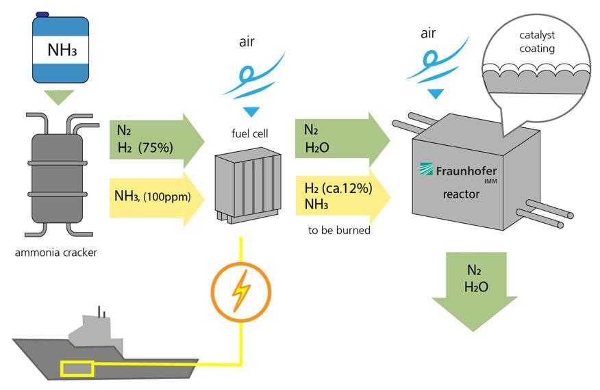 proceso-amoniaco-investigación-instituto-aleman-Fraunhofer