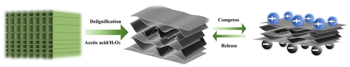proceso-convertir-bloque-madera-esponja
