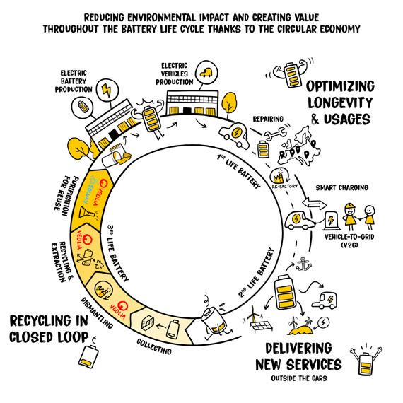 proceso-reciclaje-baterias-circular_Renault-Solvay-Veolia
