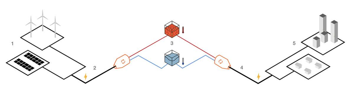 sistema-almacenamiento-energia-Malta_proceso
