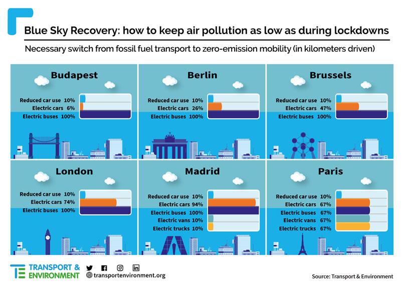 soluciones-reducir-contaminacion-principales-ciudades
