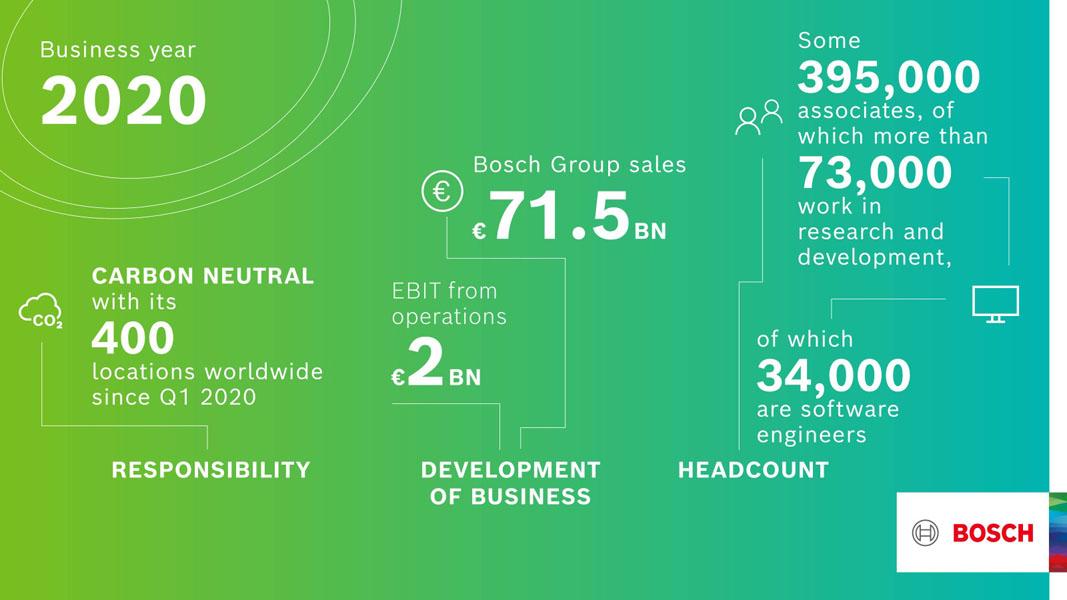 Bosch-resultados-2020