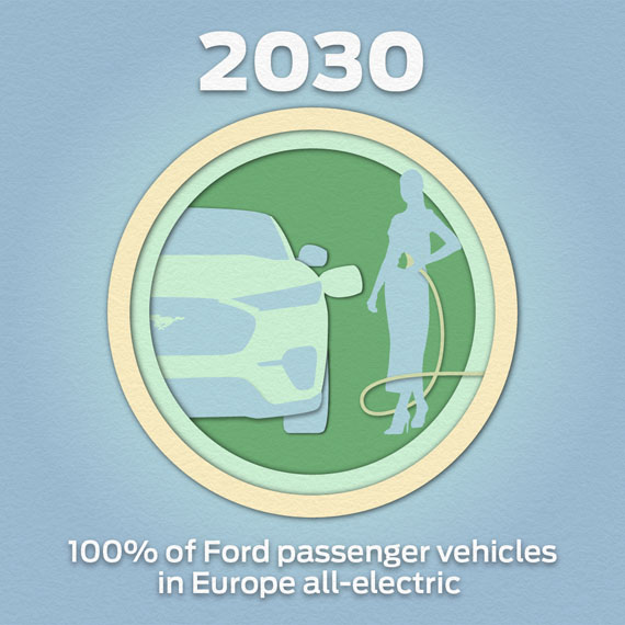 Ford-objetivo-2030
