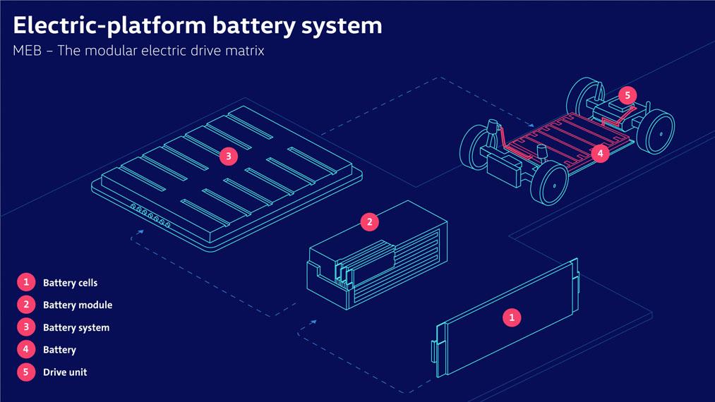 componentes-sistemas-baterias-MEB-Volkswagen