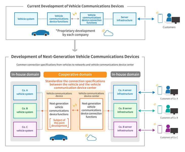 diagrama-conceptual-comunicaciones-vehiculos-asociacion-Suzuki-Toyota-Daihatsu-Subaru