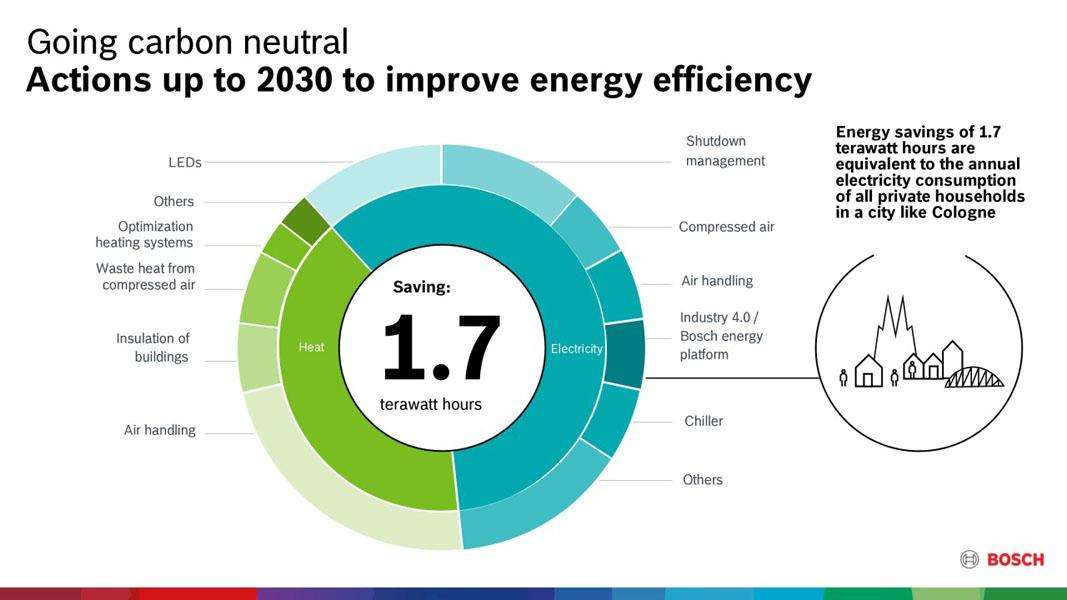 objetivo-neutro-carbono-2030-Bosch