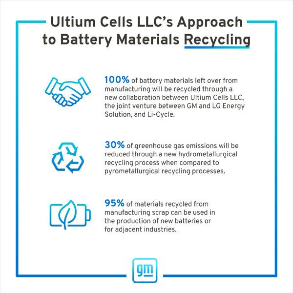 Asociacion-Ultium-Cells-LLC_Li-Cycle_reciclaje-baterias