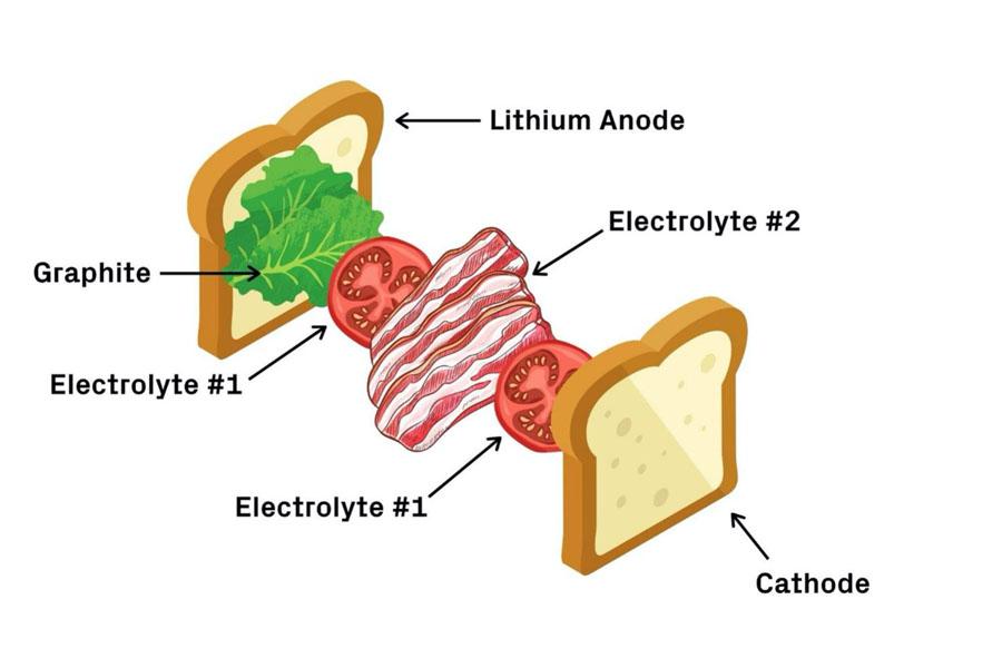 Comparacion-desarrollo-baterias-estado-solido-investigadores-SEAS-Hardvard-sandwich-BLT
