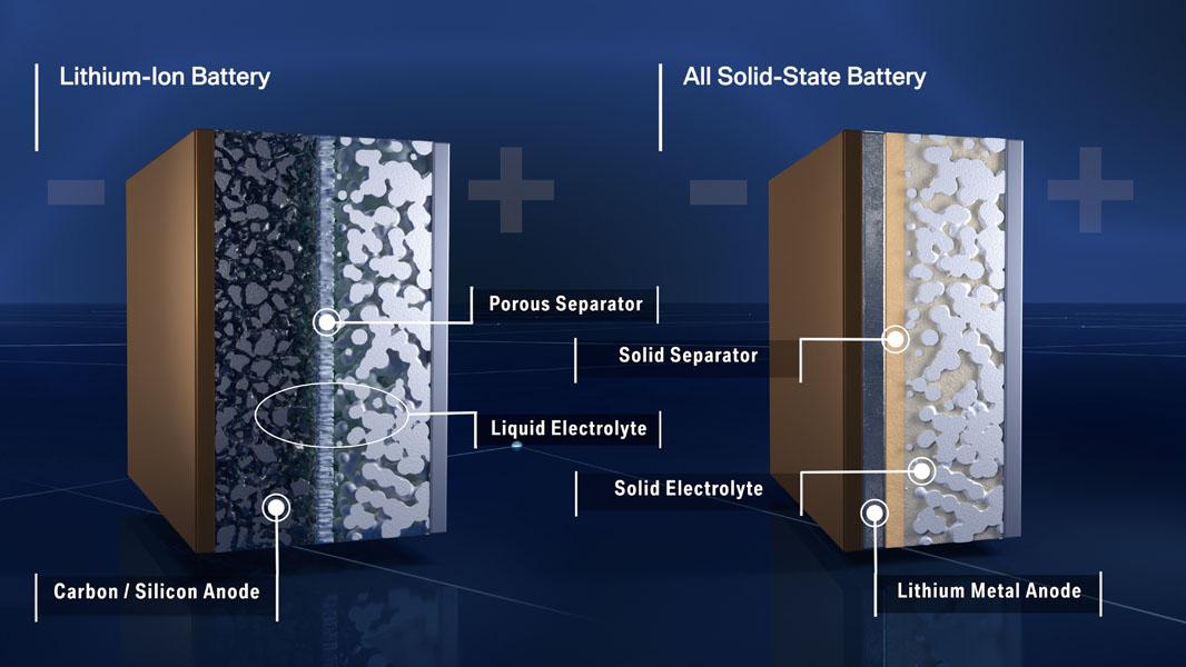 diferencias-baterias-iones-litio-vs-estado-solido