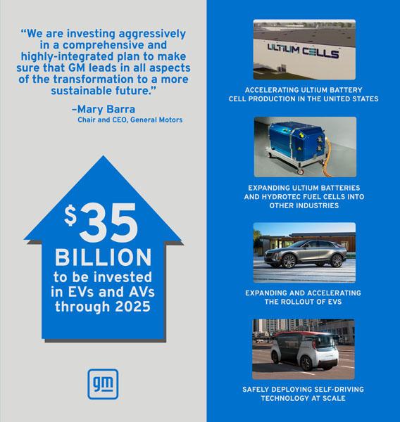 Aumento-inversion-GM