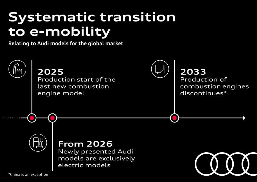Estrategia-electrificacion-Audi