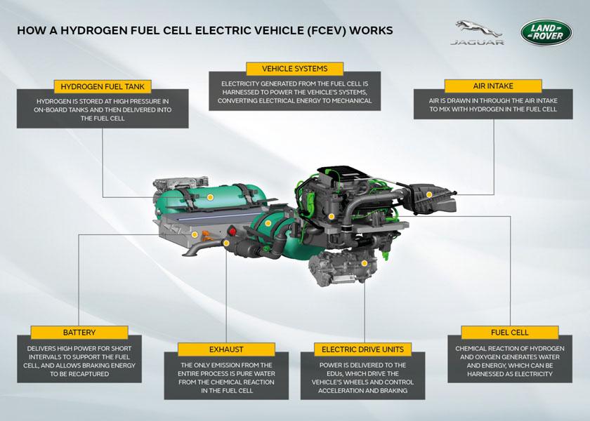 Explicacion-funcionamiento-hidrogeno-Jaguar-Land-Rover