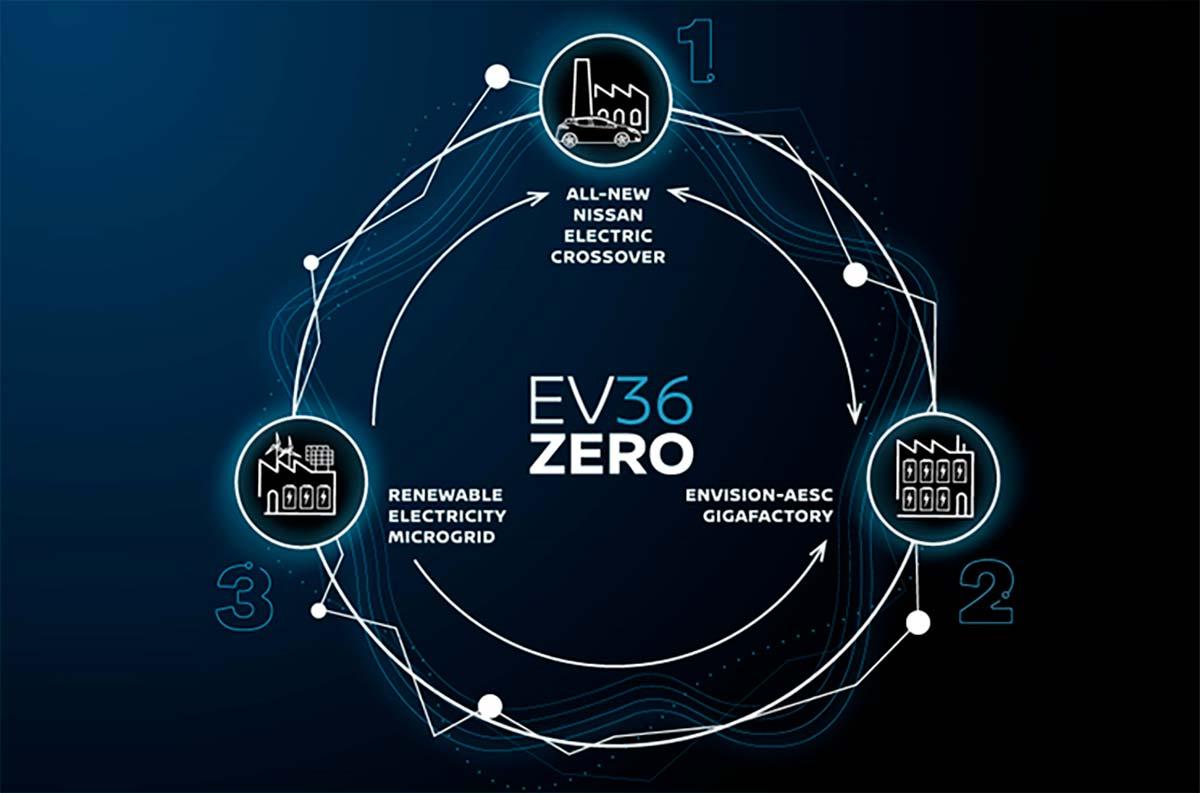 Nissan-EV36Zero-diagrama