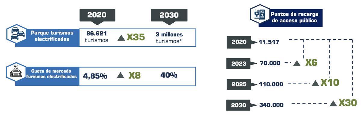 Objetivos-hasta-2030-despliegue-puntos-carga-publicos_ANFAC-Faconauto