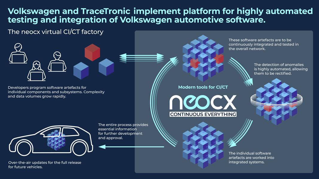 Volkswagen-empresa-conjunta-software-TraceTronic_neocx